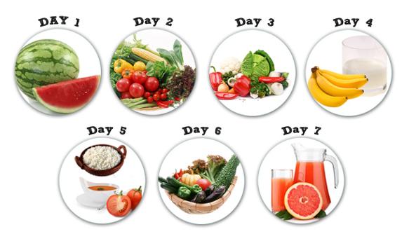 Phương pháp General Motor Diet là gì?